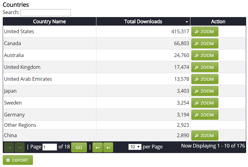 libsyn media host stats podcast podcasting downloads 6